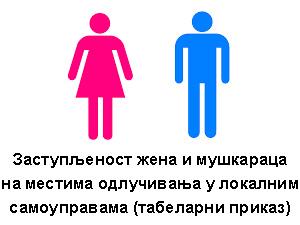 Заступљеност жена и мушкараца