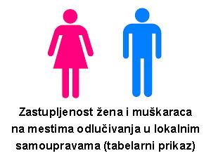 Zastupljenost žena i muškaraca